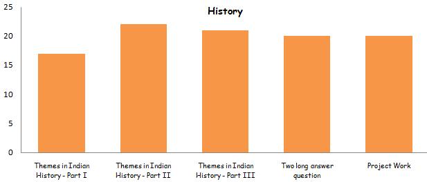 History class 12th Marking Scheme 2015