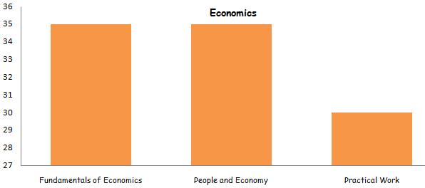 Economics class 12th Marking Scheme 2015