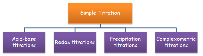 here are four types of simple titration, namely  Acid-base titrations Redox titrations Precipitation titrations and Complexometric titrations