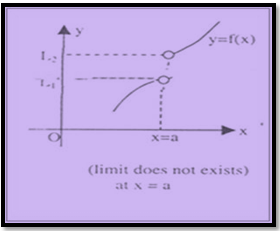 Limit of the function does not exist at x = a