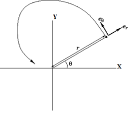 Non Uniform Circular Motion