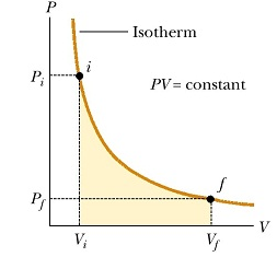 Work done in an isothermal process