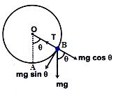 A Heavy Particle Hanging From a Fixed Point