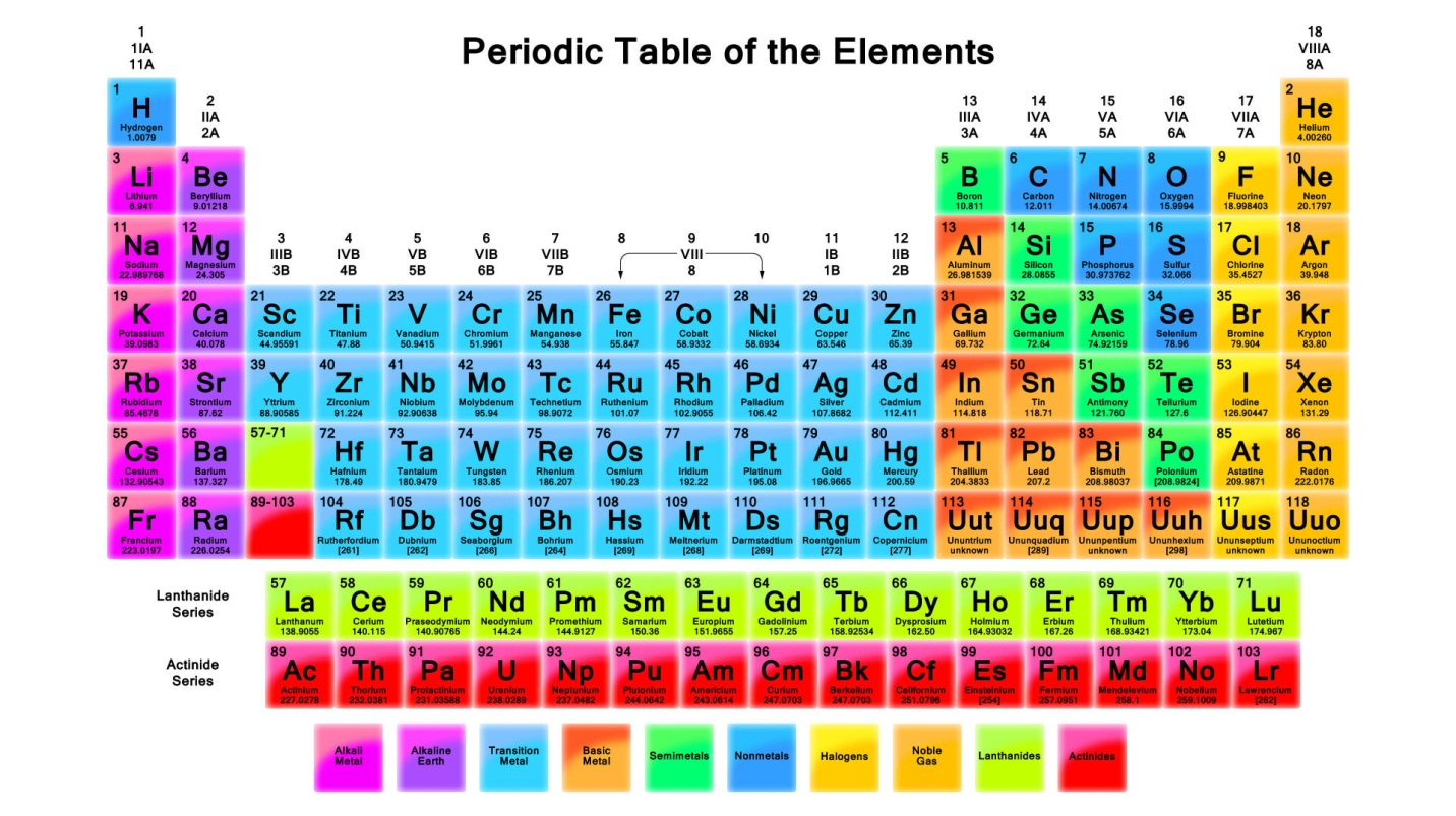 Tips To Memorize The Periodic Table Of Elements On Your Fingertips