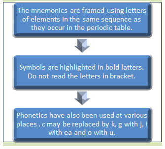 Tips to memorize the periodic table of elements on your fingertips strategy to recite the mnemonics of periodic table of elements urtaz Choice Image