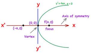 Parabolay2 = 4ax