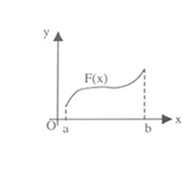Continuity in interval (a, b)