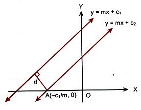 Parallel lines y = mx + c1 and y = mx + c2