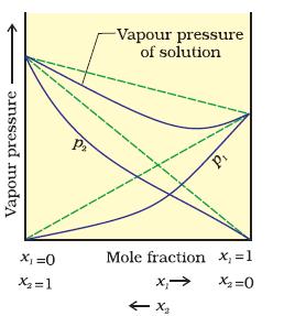 vapour pressure vs mole fraction plot showing negative deviation