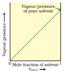 vapour pressure vs mole fraction plot