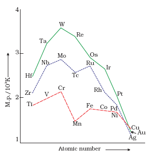 Melting of Transition Elements
