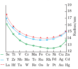 Atomic (Covalent) and Ionic Radii of Transition Elements