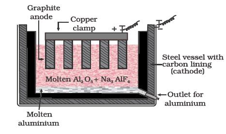 Electrolysis of fused pure alumina