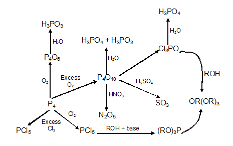 Oxides of Phosphorus