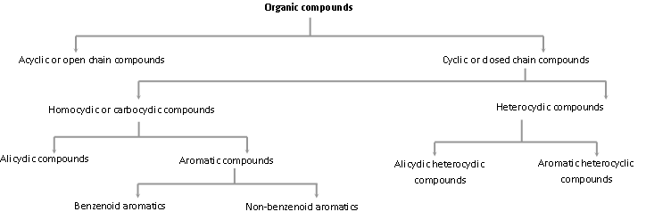 Classification Of Organic Compounds Askiitians