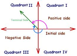 Graphical Representation of the coordinate system