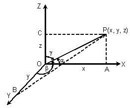 Relationship between the direction cosines