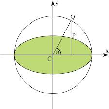 the eccentric angle of point P on ellipse
