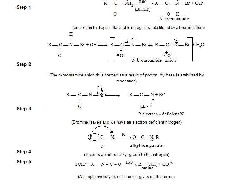 Amines And Its Preparation Methods - Study Material for IIT JEE