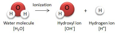 Self Ionization or Auto-protolysis of Water