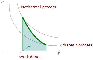 (b) adiabatic process