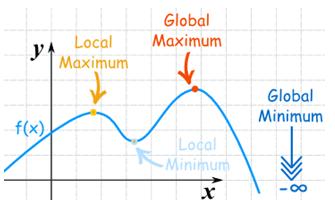 Local and Global Maxima & Minima