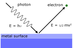 Energy of Photoelectron