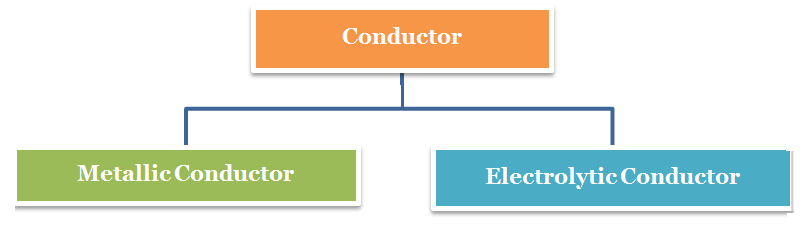 Conductors and Non Conductors
