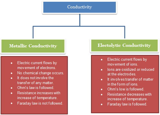 Electrochemistry - Study Material for IIT JEE | askIITians
