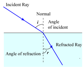 Refraction at a Plane Surface