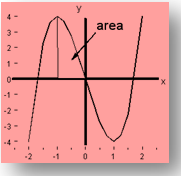 Area enclosed between the curve -1 to 0