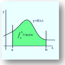 Definite Integral from a to b