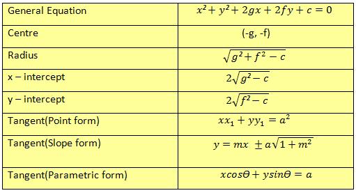 Formulas of circle