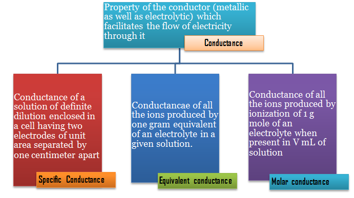 Molar, specific and equivalent conductance