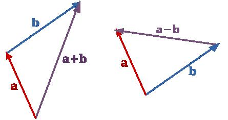 Subtracting three dimensional vectors