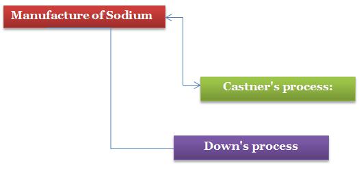 Manufacture of Sodium