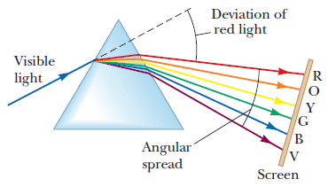 Angle of Deviation in Violet Light is Maximum