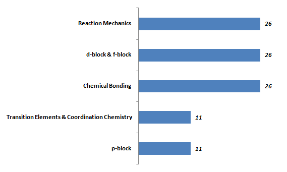 Weightages (in %age) of key topics in Inorganic Chemistry