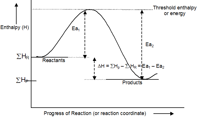 determination of the activation energy of an This critical energy is known as the activation energy of the reaction activation energy diagrams of the kind shown below plot the total energy input to a reaction system as it proceeds from reactants to products.
