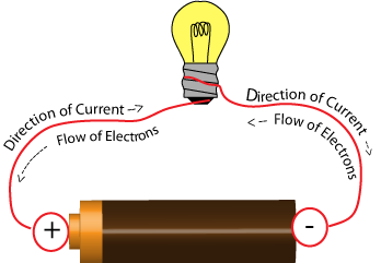 Flow of Electron and Direction of Current