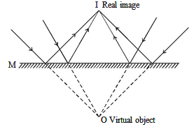 Real Image in a Plane Mirror