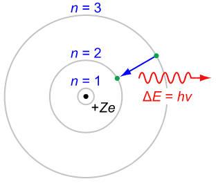 Energy Levels of Hydrogen Atom