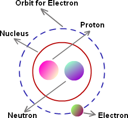 Nucleus  in an Atom