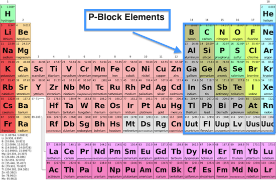 Revision notes on P-Block Elements | askIITians