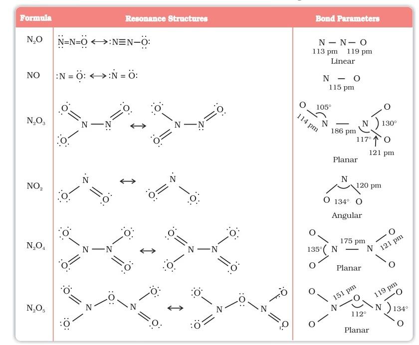 Revision notes on P-Block Elements   askIITians