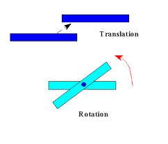 Translatory Equilibrium