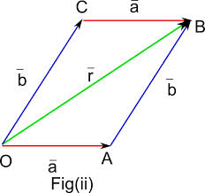 Parallelogram Law of Vectors