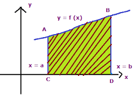 Area bounded by the curves y = f(x) above x-axis and between the lines x = a and x = b