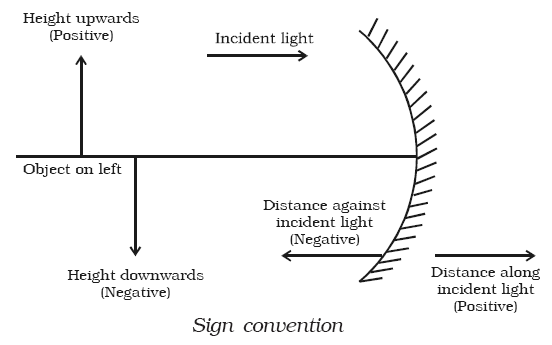 Cartesian Sign Convention