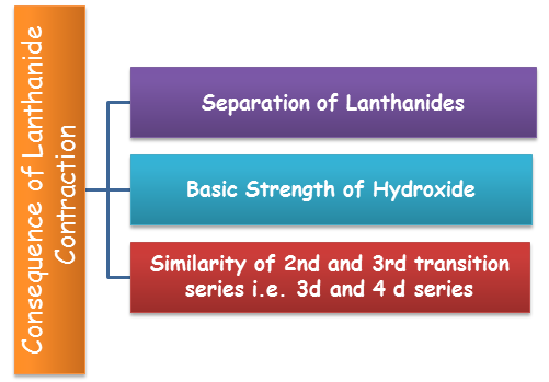 Consequence of Lanthanide Contraction